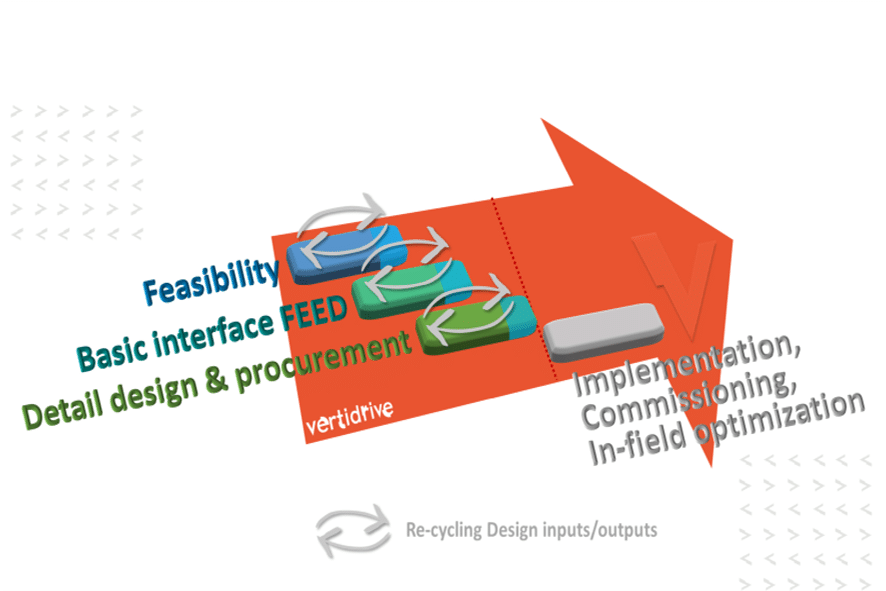 Innovation starts with a feasibility study!